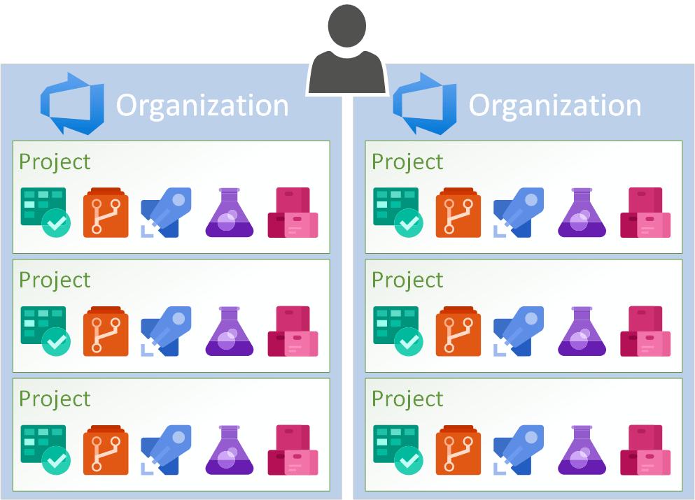 Azure DevOps for the IT Pro
