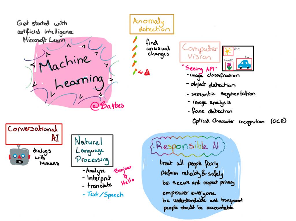 Learning AI through Microsoft Learn: a sketchnote