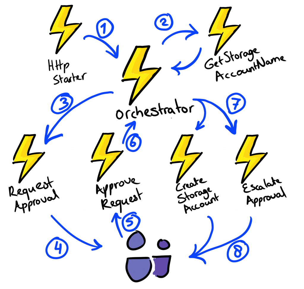 Azure Durable Functions for PowerShell: Human interaction: Workflow visual